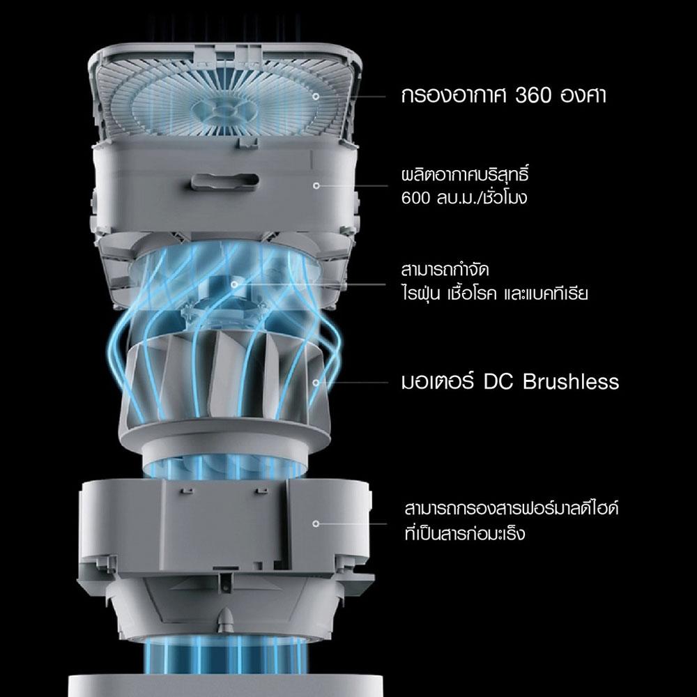 เครื่องฟอกอากาศ Mi Air Purifier Pro